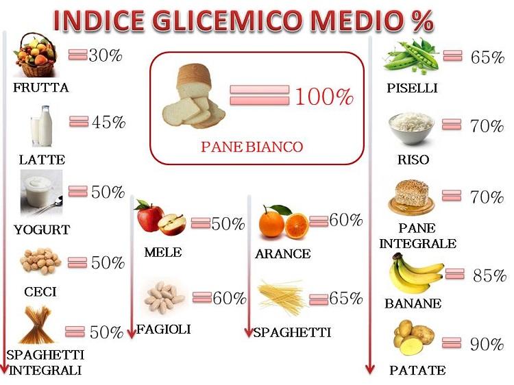 Indice glicemico e alimenti - Cristalfarma