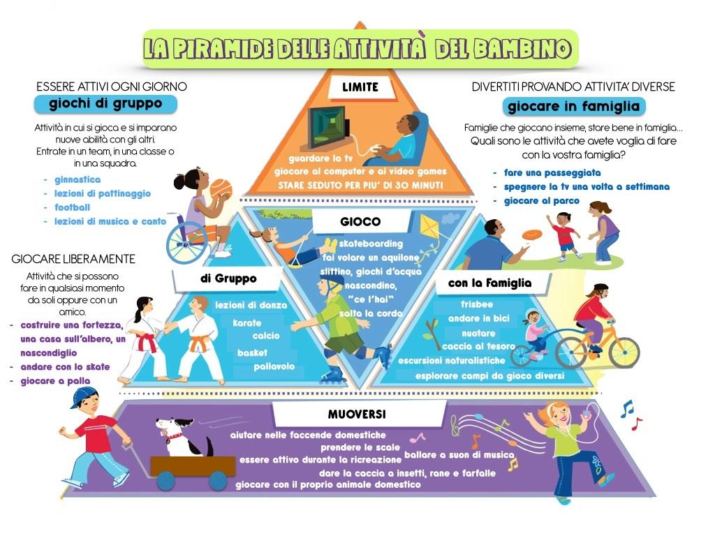 Famoso La piramide dell'attività motoria per i bambini - Cristalfarma ED84